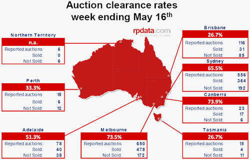 Australian Weekly Auction Clearance Rates - click for full size