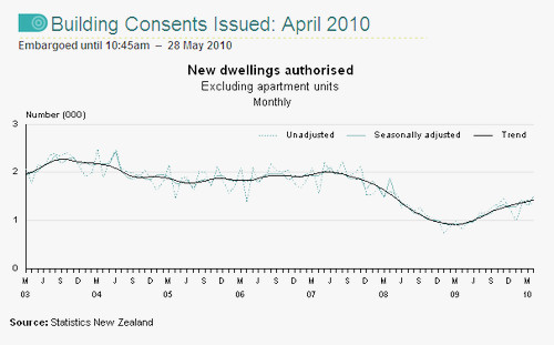 April 2010 Housing Consents - Statistics NZ