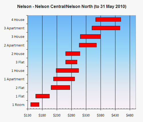 Nelson Central - Nelson North