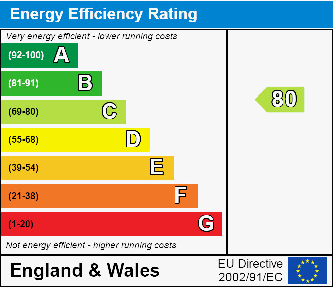 Same UK Energy Rating as discussed