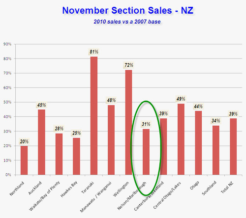 Even though the volume of section sales dropped 69%, Nelson kept its stability reputation intact (click to enlarge)