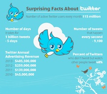 Did you know these facts about twitter ?